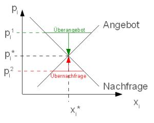 marktpreisbildungjpg